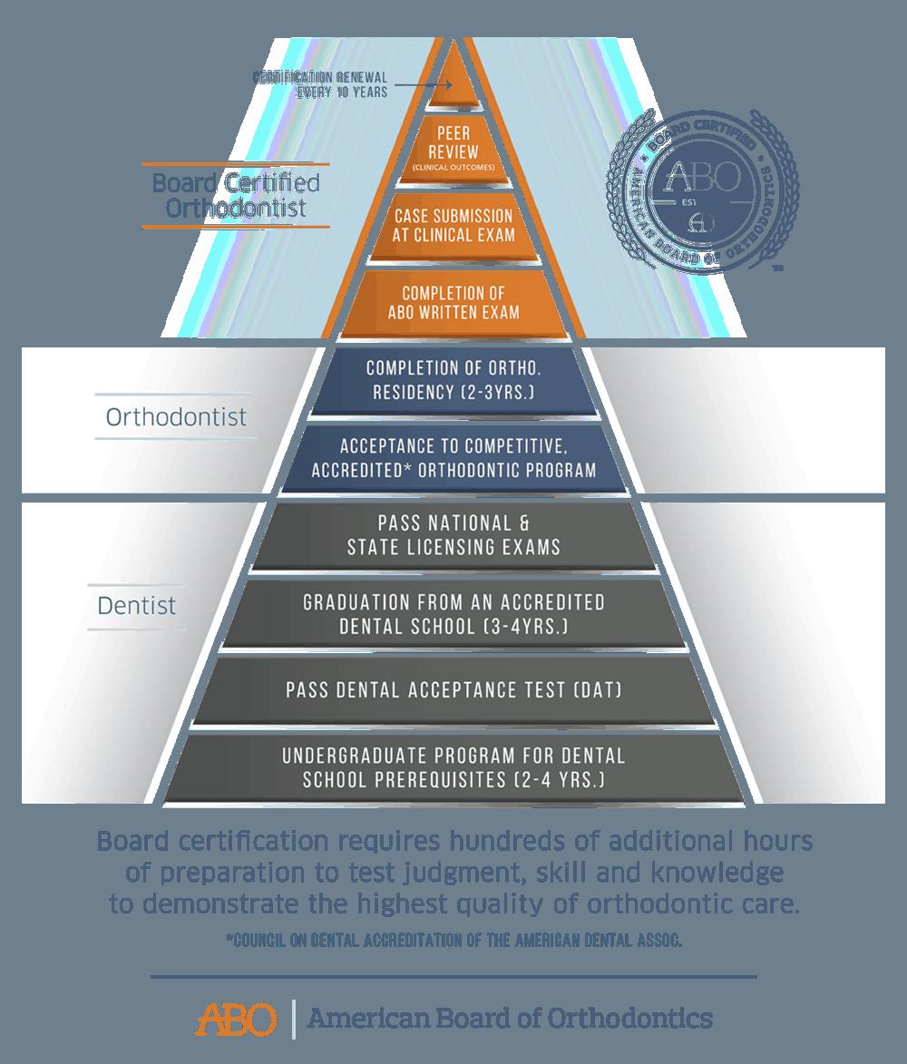 ABO Pyramid