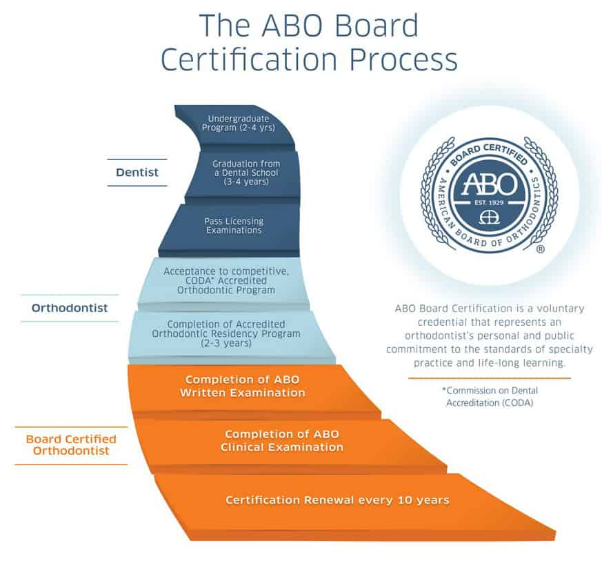 board certification process